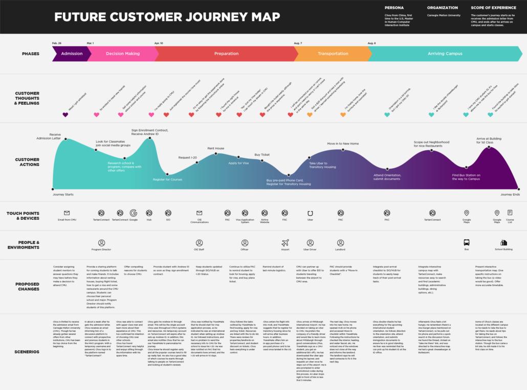Customer Journey Map Beispiel