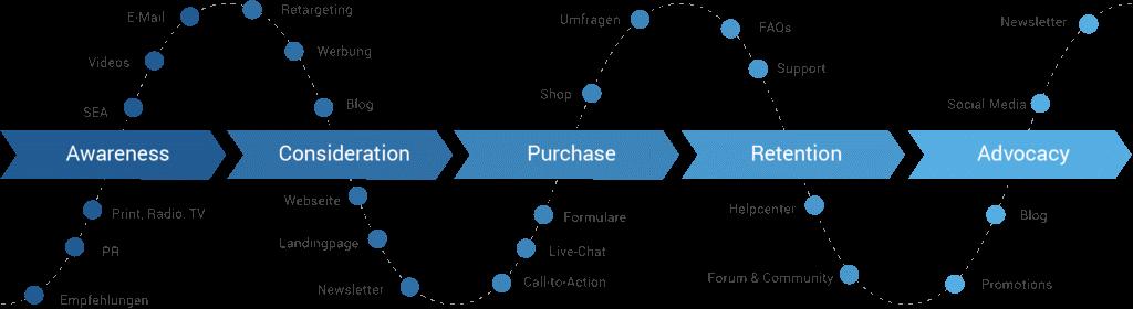 Customer Journey im Content Marketing