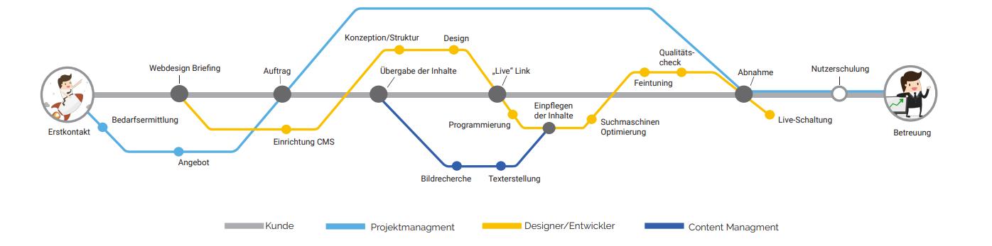 Webdesign Projektablauf